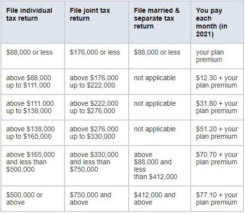 Part D Premiums by Income