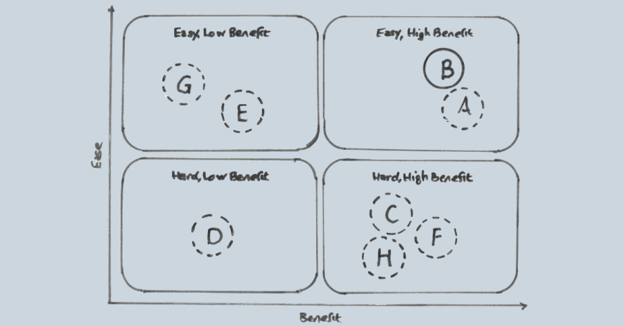 Image of Ease-Benefit Matrix that can be used to decide what to do next with your design firm