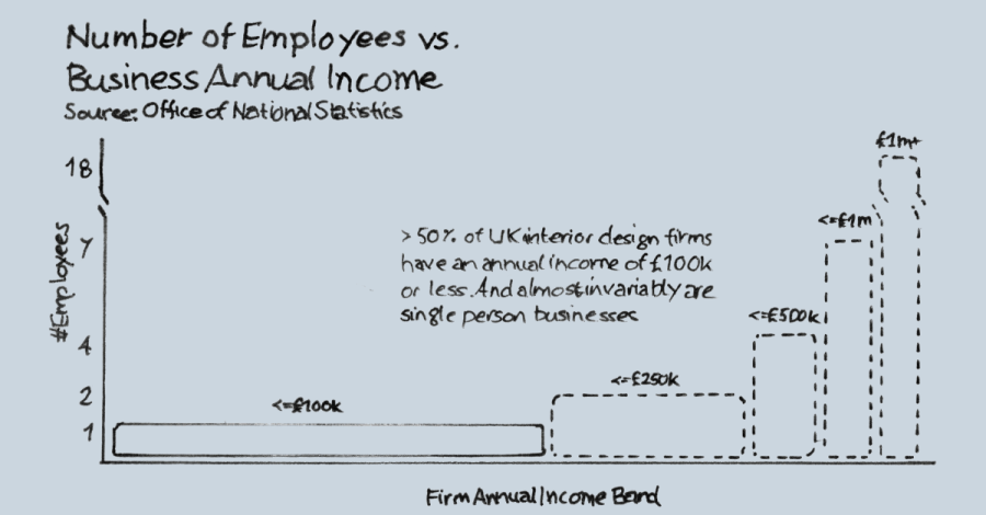 Infographic showing that an interior design single employee business could grow less than larger firms