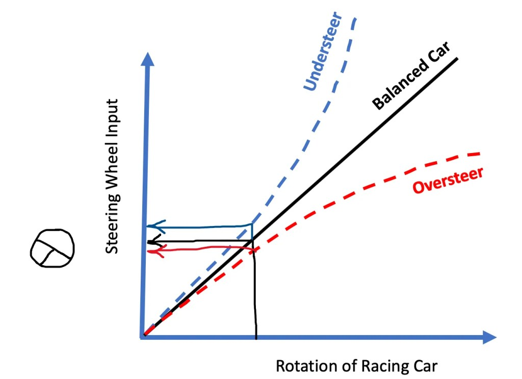 Understeer vs oversteer simple explanation - small steering input
