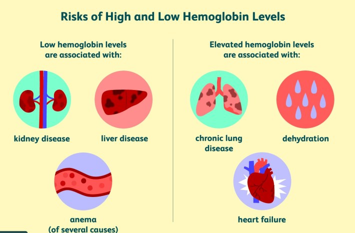 how low can hemoglobin go before death