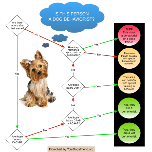 Flowchart showing you how to determine if someone is a behaviorist