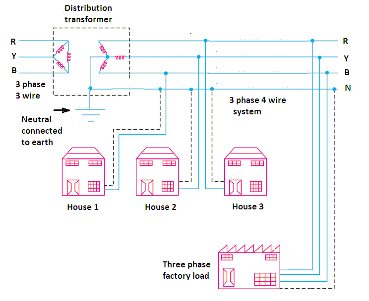 Purpose Of Neutral Wire In 3 Phase