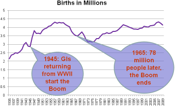 boomer-bust-birthrate-chart1