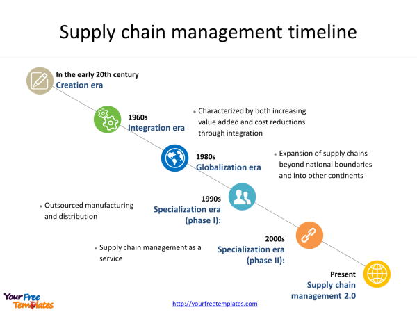Supply Chain Diagram Template - Residential Electrical ...