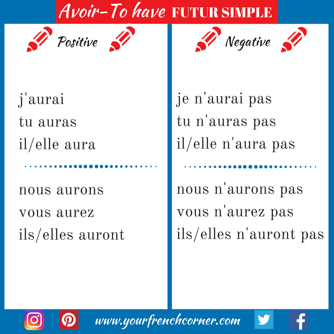 French Tenses To Have Futur Simple