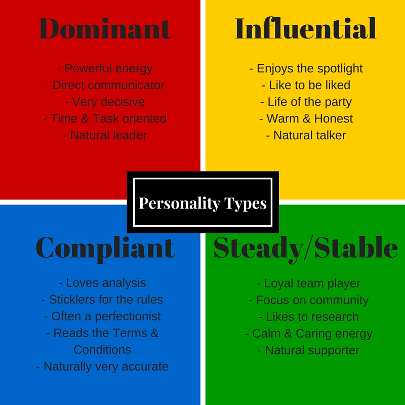 Personality Type Test For Color