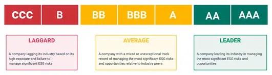 MSCI ESG Ratings scale