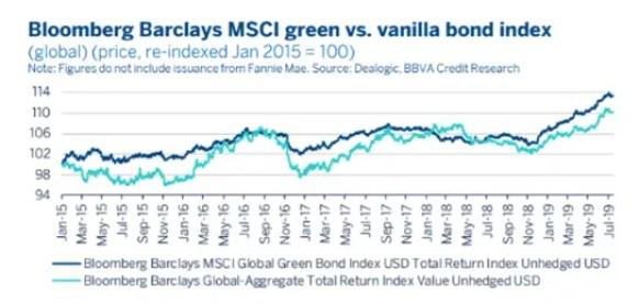 green bonds vs vanilla bonds