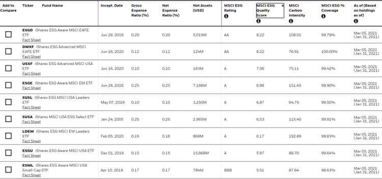 iShares sustainable ETF list: ESG Screened, ESG Aware, ESG Advanced ETFs