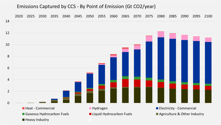 Shell - carbon emissions captured by CCS