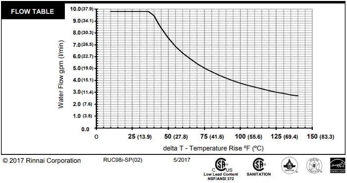 Rinnai RUC98iN temperature rise chart