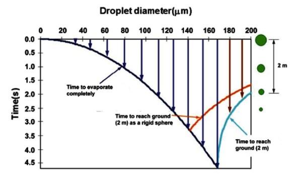 droplet model