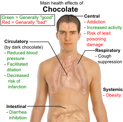 Main health effects of chocolate
