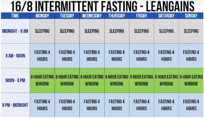 Intermittent Fasting Timetable