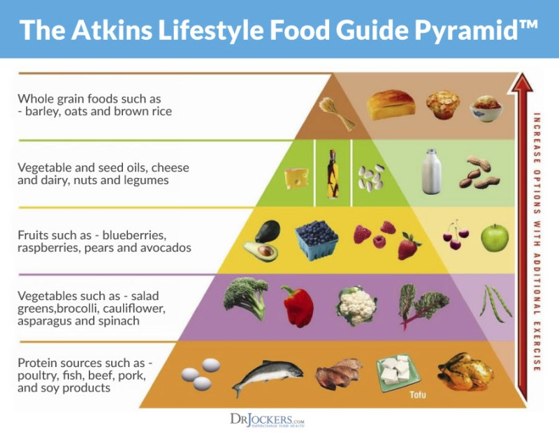 The Atkins Lifestyle Food Guide Pyramid