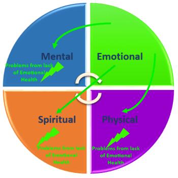 Coaching_Model_Emotional_Health_Problems
