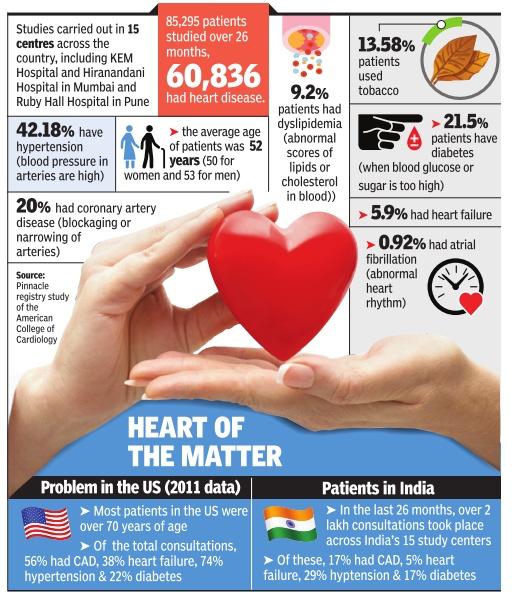 World heart day Vidya Sury