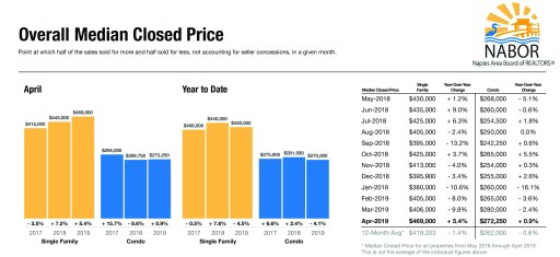 Median Home prices in Naples FL according to closed home sales.