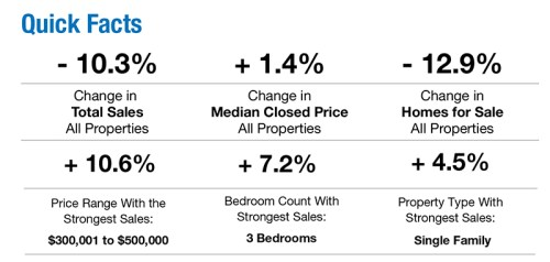 Quick facts about the Naples real estate market