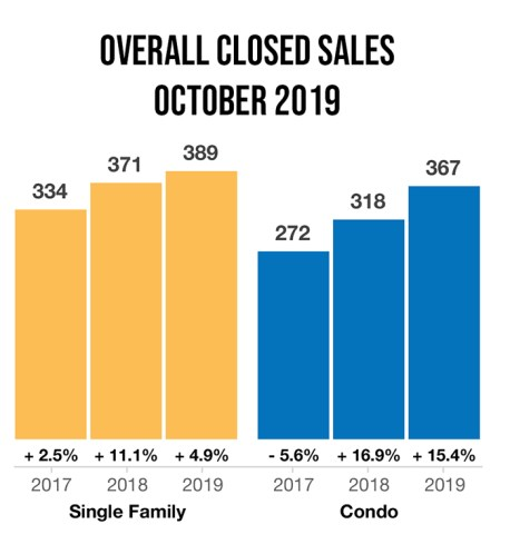 overall-closed-sales-for-october-naples-real-estate-market-report-2019