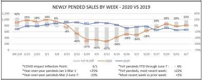 Pending home sales for Naples FL June 202019