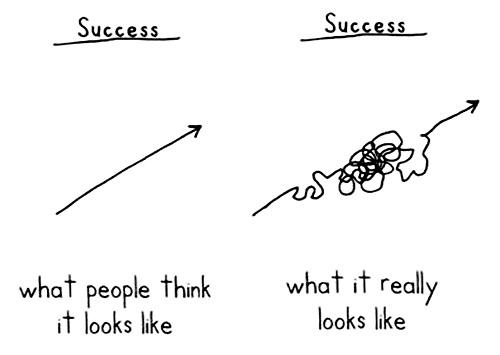 success-perception-vs-reality
