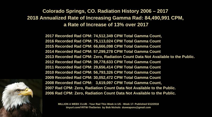 Ibob radioactive dating