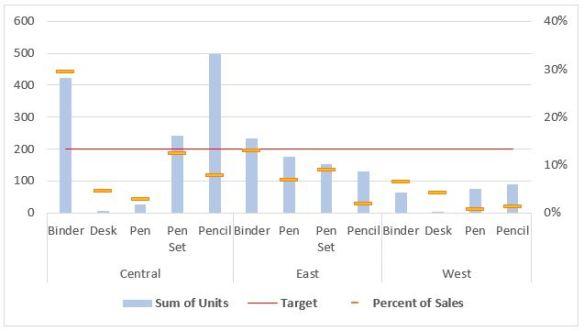 pivot chart