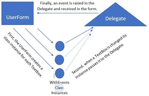 Delegate Diagram
