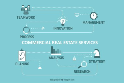 Graphic of Commercial Services - RE Arizona Commercial Real Estate graphic, Commercial Real Estate Listings, Commercial Office, Commercial Land, Retail and Hospitality, Property Management - Bill Salvatore, Arizona Elite Properties 602-999-0952 - Arizona Real Estate