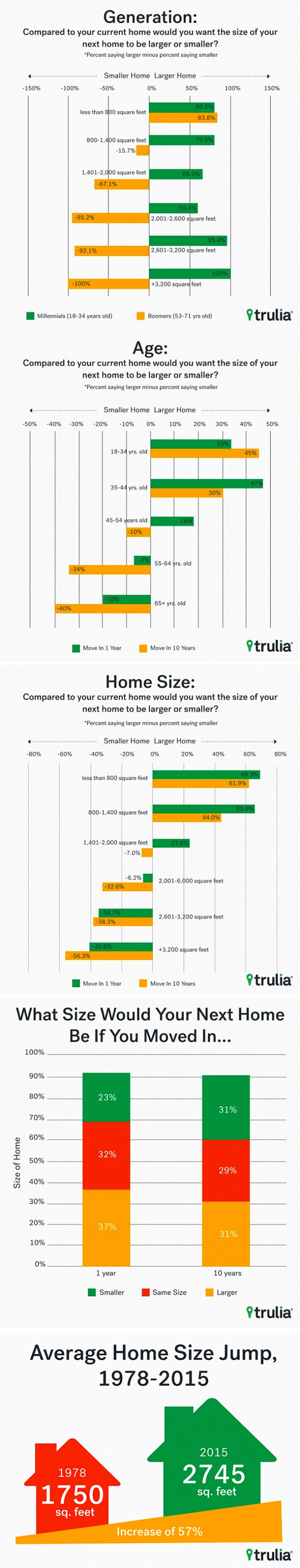 Info graphic from Trulia: Most Home Owners Dissatisfied with the size of their home - Size Matters, Home Square Footage, Buying a Small Home, Buying a Large Home - Bill Salvatore, Arizona Elite Properties 602-999-0952 - Arizona Real Estate