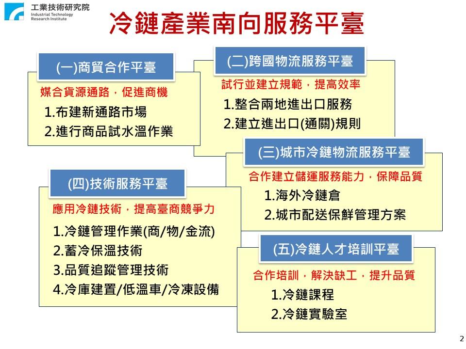 冷鏈商物流發展暨產業南向服務平台 03