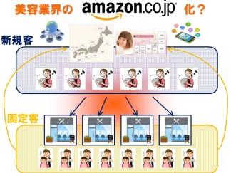 Amazon化