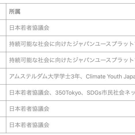 日本版気候若者会議とは