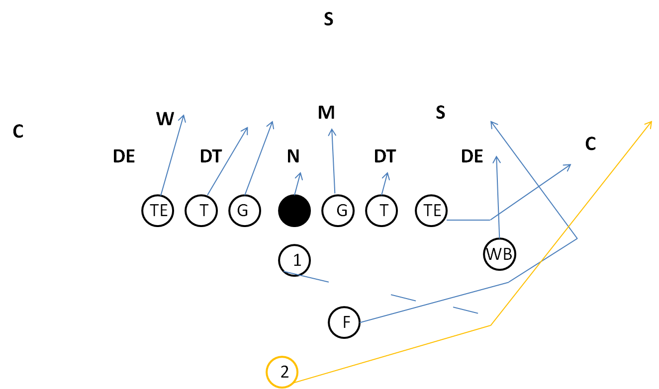 Youth Football I Formation Sweep Play