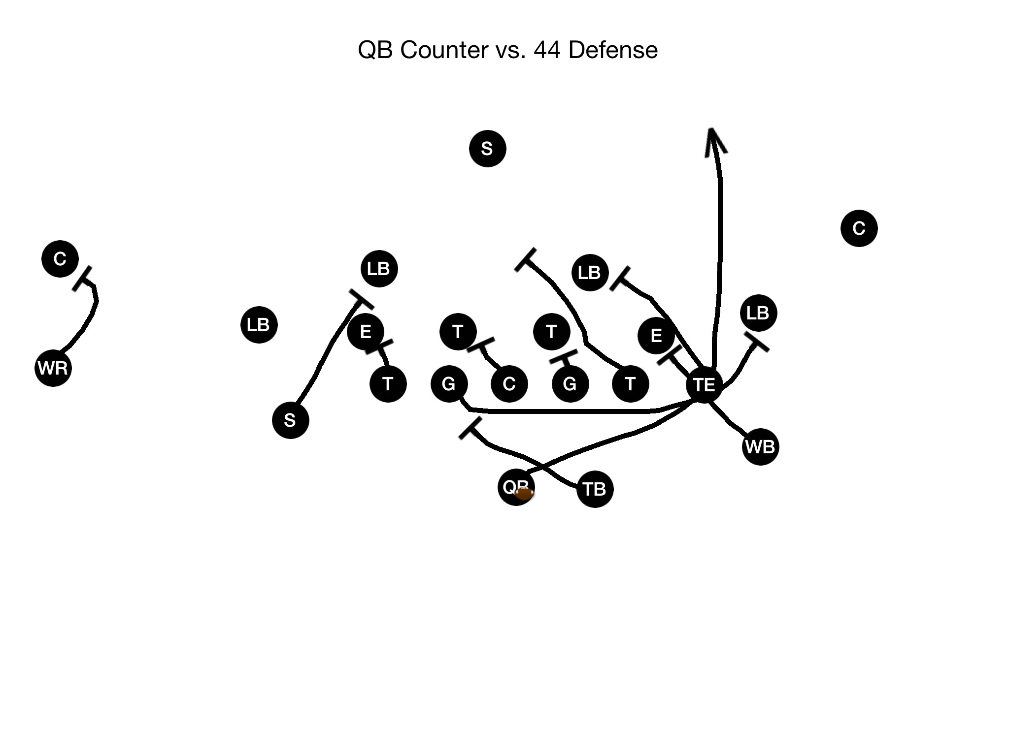 Quarterback Running Plays Qb Counter
