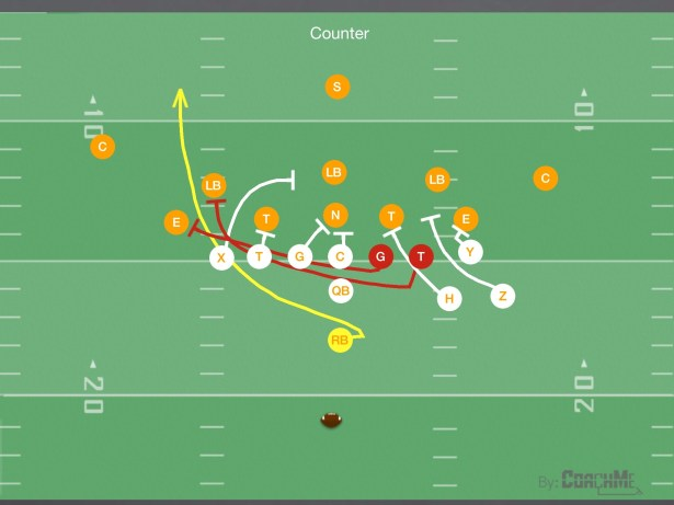 bunch formation plays