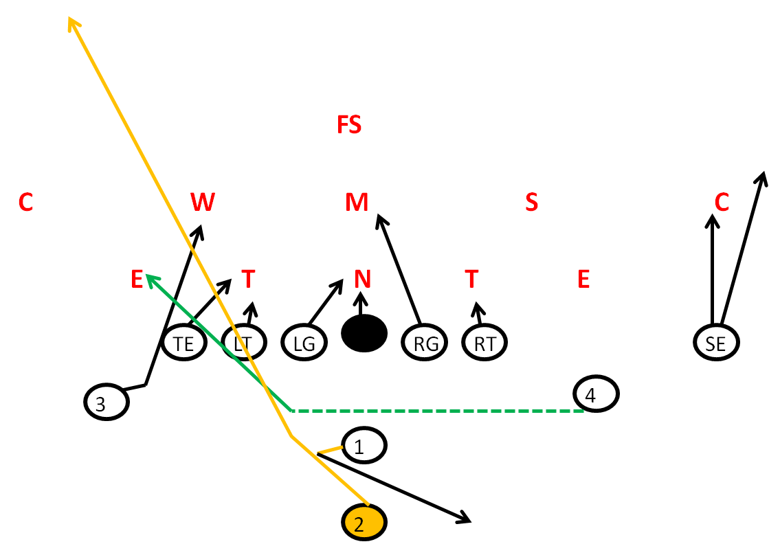 Pistol Formation Jet Sweep Speed Sweep Play