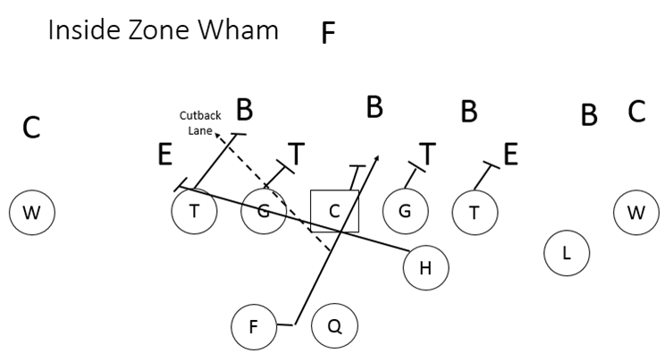 Inside Zone Wham Series