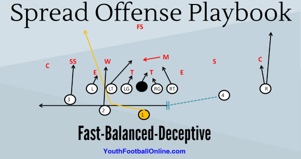 Spread Offense for Youth Football