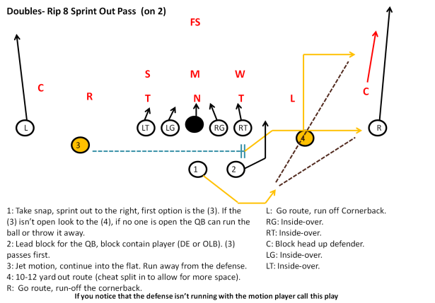 Spread Offense Playbook for Youth Football
