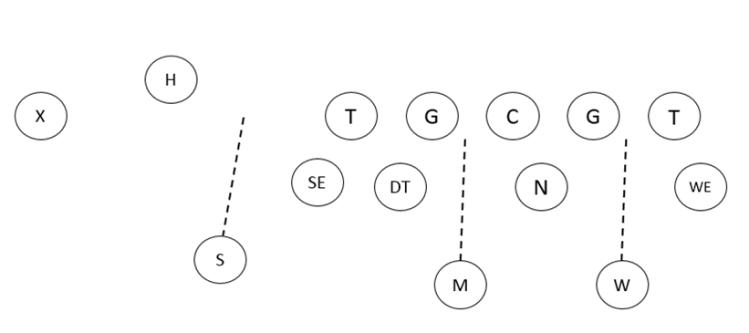 4-3 gap assignments