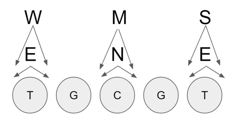 3-3 Stack Defense Alignment