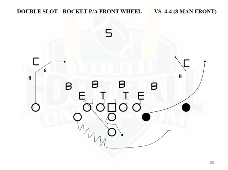Flexbone Offense Playbook for Youth Football