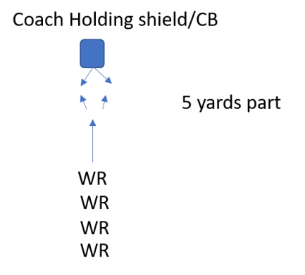 Wide Receiver Progression Drills