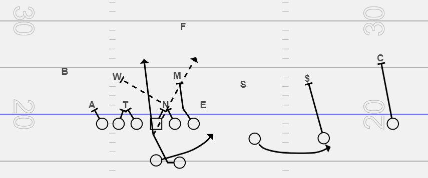 Inside & Outside Zone Playbook for Youth Football