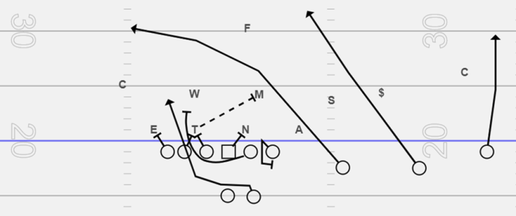 Trio Formation in Football