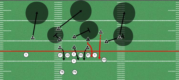 3-3 Stack Zone Coverage