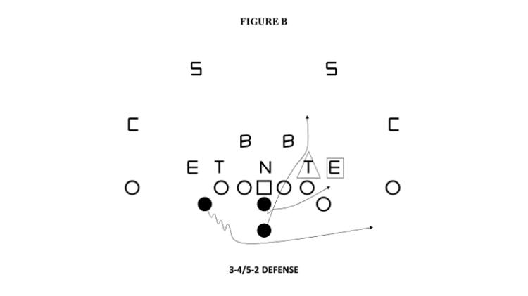 triple option vs 3-4 defense